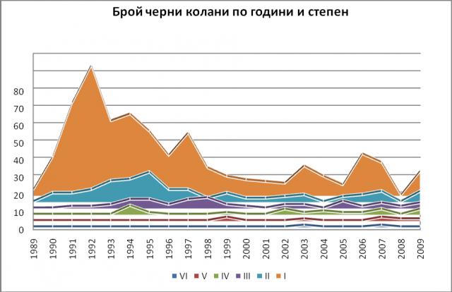 Черните колани по Таекуон-до в България – статистика за 20г.