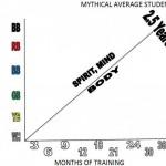 mythical-average-student