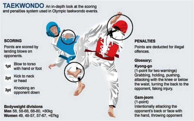 Нуждае ли се Taekwon-Do от Олимпийските игри?